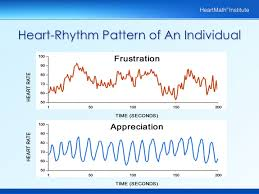 Heart Coherence Rhythm Pattern for Frustration and Appreciation